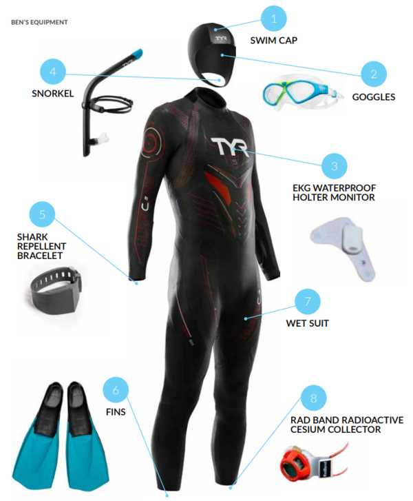 Along with his wetsuit, Lecomte will wear a shark repellent bracelet, a heart monitor and an armband that collects data about contaminants from Japan's Fukushima power plant explosion in 2011.
