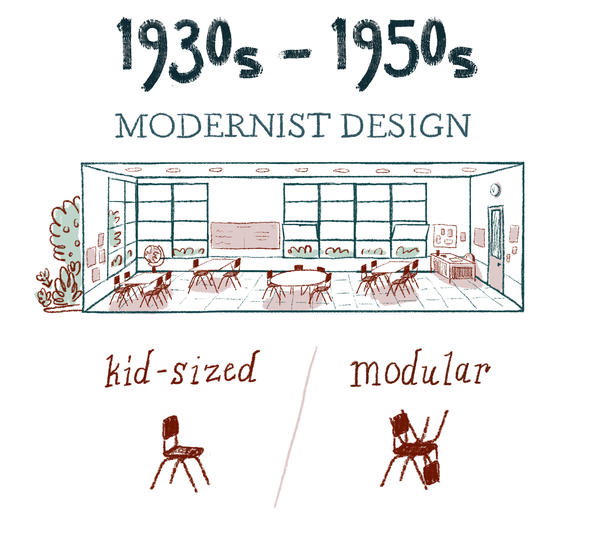 Architects in postwar suburbia approached school design with the child in mind. Furniture was movable and kid-sized. Classrooms featured book nooks, sand tables, space for music and art, plus easy access to the outdoors.