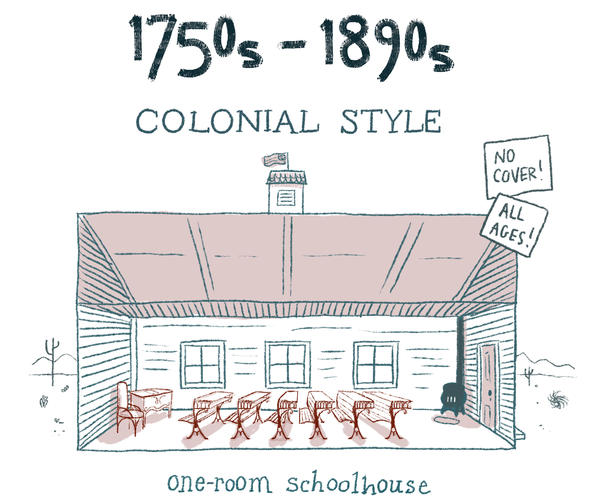 The one-room schoolhouse of Colonial days was a simple design built from local materials. Kids sat on benches with the oldest in the back. While nostalgia has kept these in our minds, they were hardly conducive for much beyond basic rote learning.