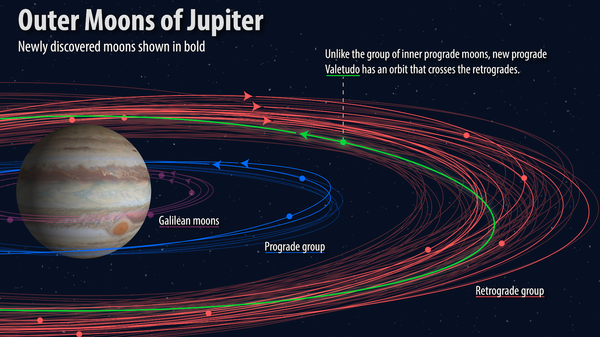 "An illustration shows how the orbits of the 12 newly discovered moons (bold) fit into the known orbital groupings of the Jovian moons (not bold). The ""oddball"" with the proposed name Valetudo orbits in the prograde, but crosses the orbits of the planet's outer retrograde moons."