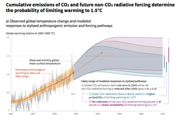 Authors of the report say it's technically possible to keep the world from warming beyond 1.5°C, but doing so would require massive, rapid changes -- such as reducing carbon emissions by 75-90% in the next 30 years.