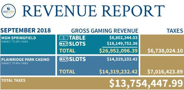 The Mass. Gaming Commission reported that MGM Springfield generated $26,952,096 in gambling revenue in September, 2018.