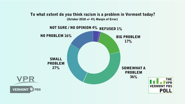 "As part of the October 2018 VPR - Vermont PBS Poll asked Vermonters: ""To what extent do you think racism is a problem in Vermont today? Would you say it is a big problem, somewhat of a problem, a small problem, or no problem at all?"""
