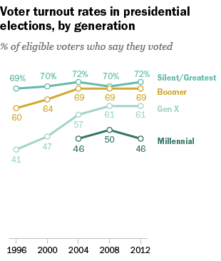 Though millennials make up an increasingly large share of eligible voters, they vote at much lower rates than other generations.