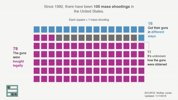 Since 1982, there have been 105 mass shootings in the U.S., most of them involved guns bought legally.