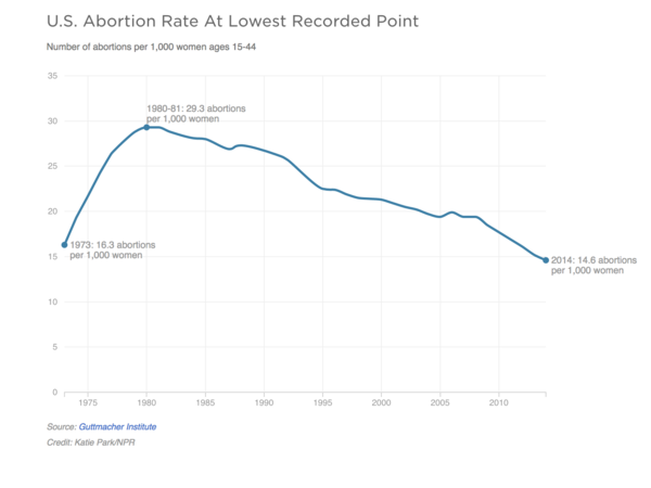 The U.S. abortion rate is at the lowest recorded point since the Supreme Court's <em>Roe v. Wade </em>decision<em> </em>in 1973.
