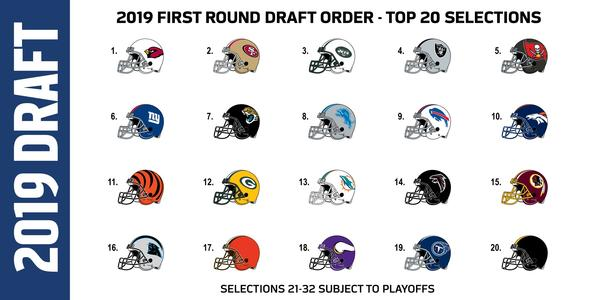 Order of teams for the NFL's first round draft