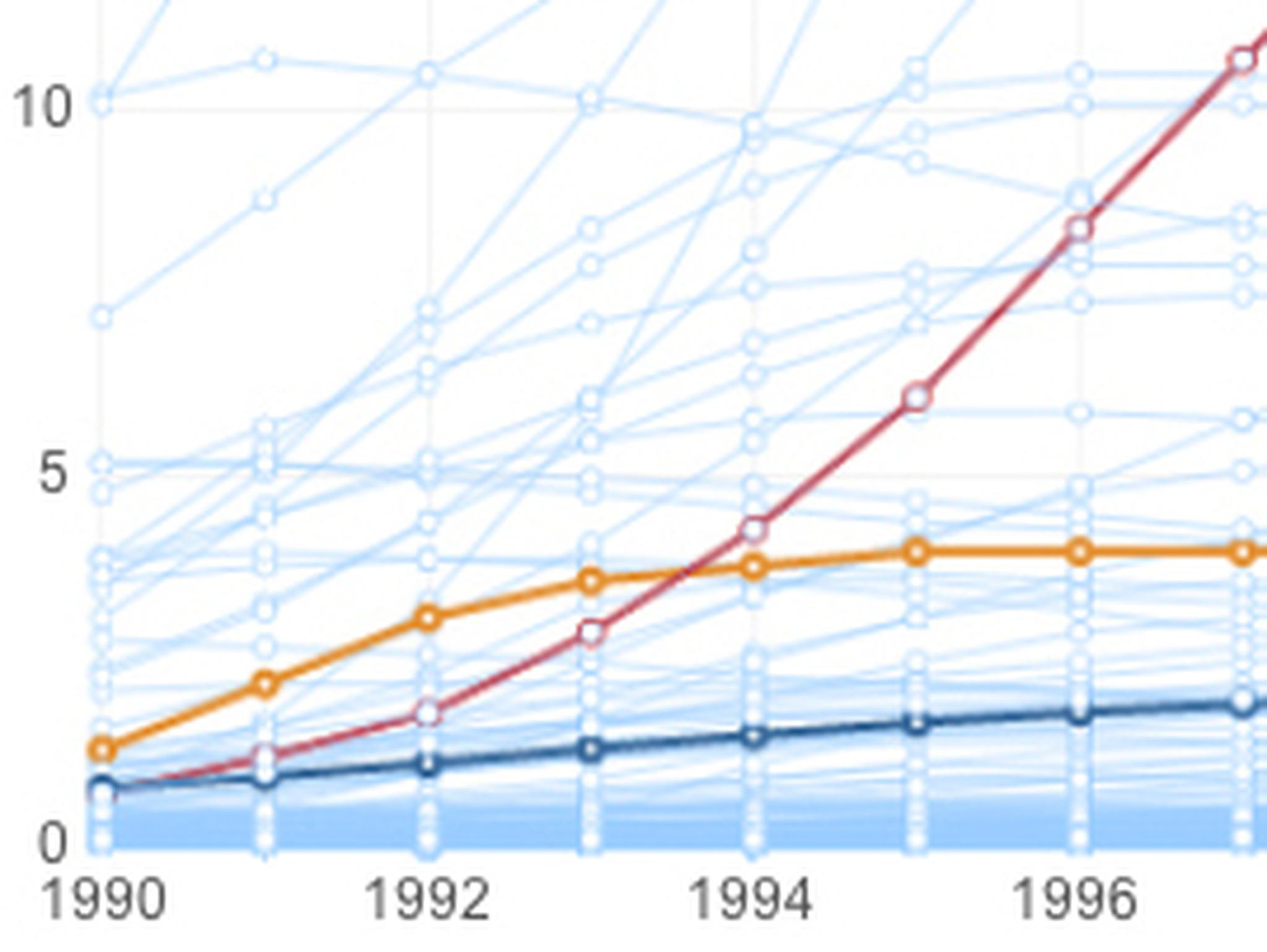 the spread of aids Hiv/aids continues to spread rapidly: among the 336 million cases of people living with the virus at the end of 1999, one in six were new infections acquired during the previous 12 months and.