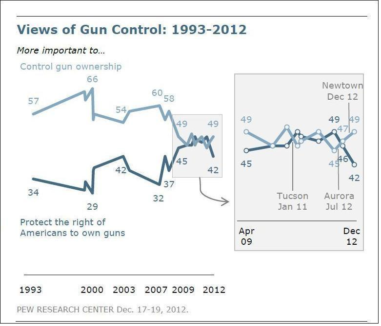 the negative effects of gun control in america Members in one of the worst mass public shootings in recent us history   affects gun control attitudes among those who were alive when the event  occurred.