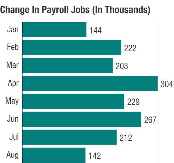 A disappointing jobs report may mask economy 39 s strength for Bureau of labor statistics