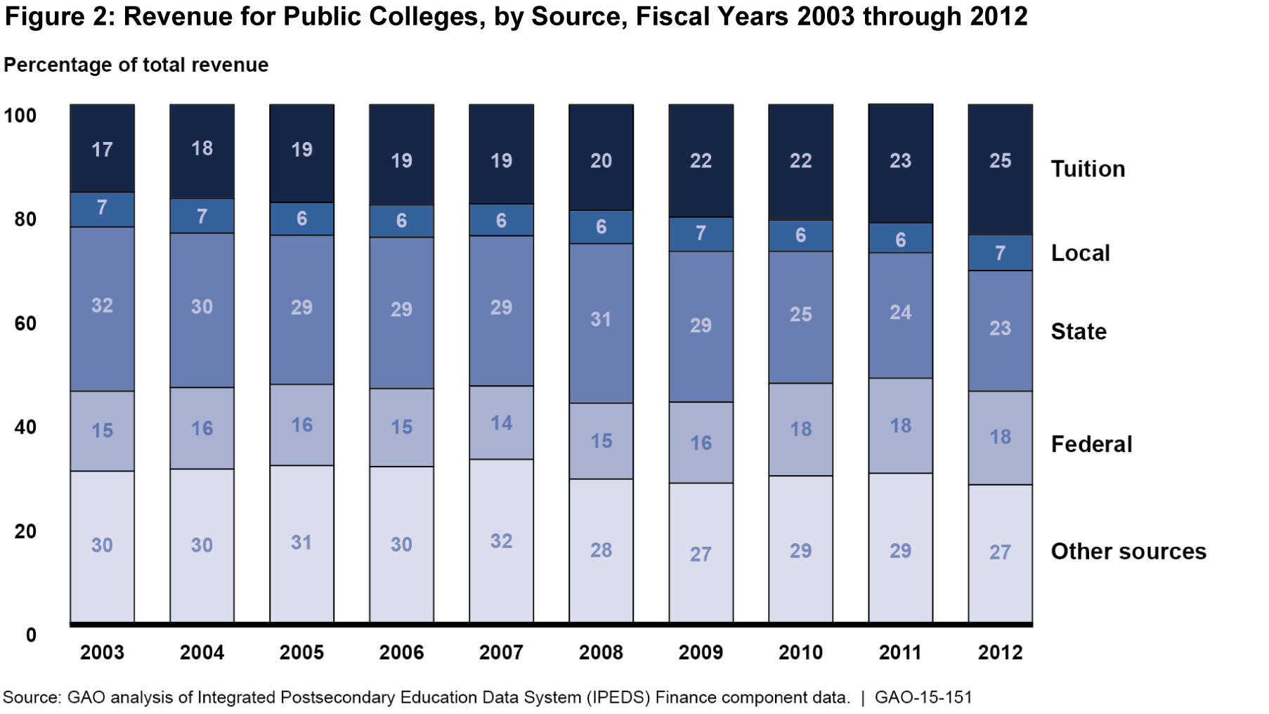 An analysis of no tuition of public colleges