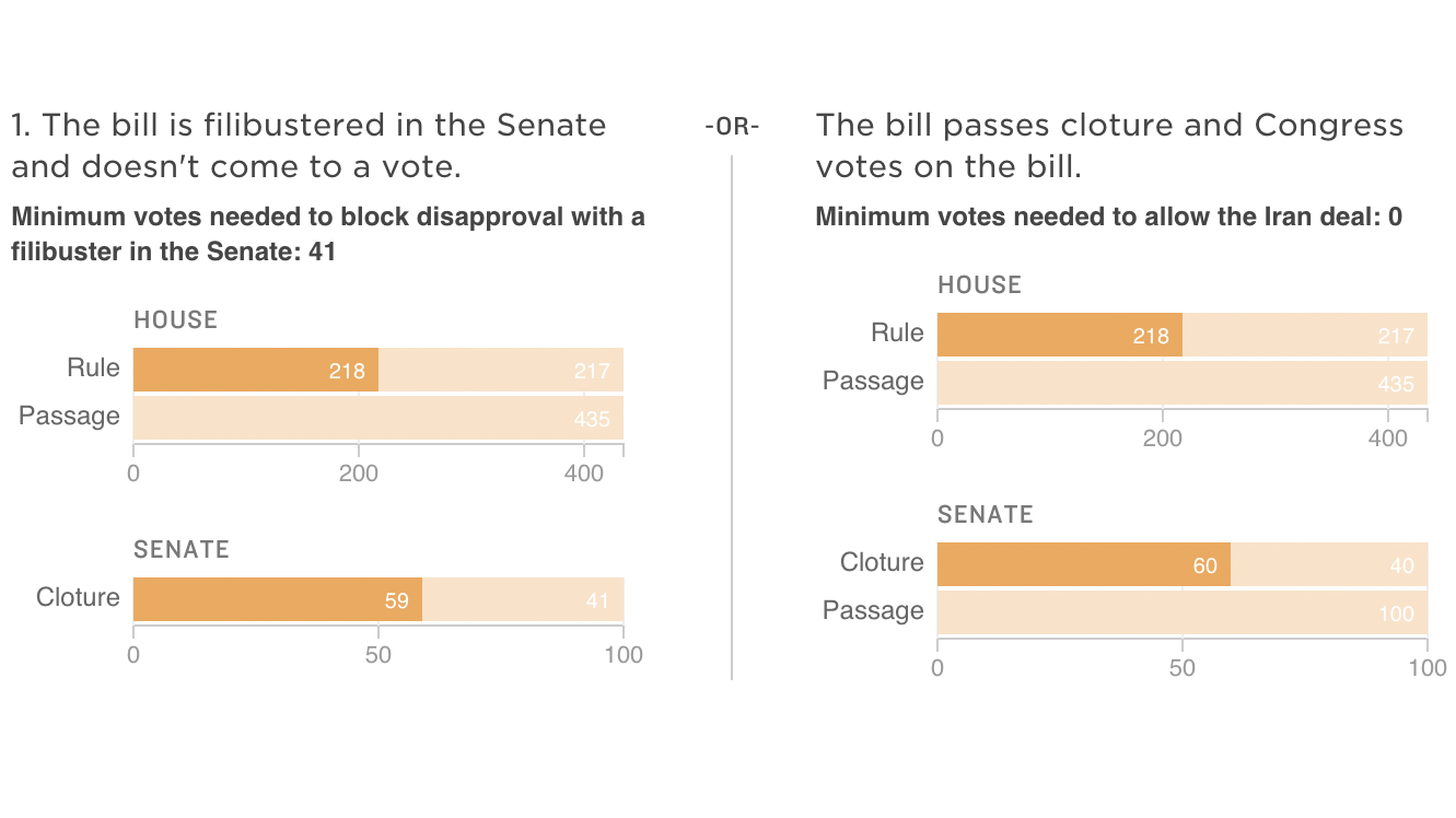 The Iran Vote Explained, In 1 Infographic | New Hampshire ...