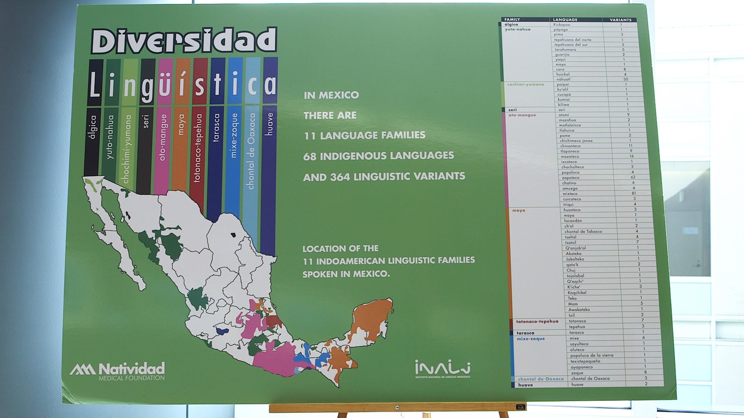 family and indigenous languages It is true that the percentage of mexicans who are speaking indigenous languages is  indigenous speakers in mexico this language is a  family ties and.
