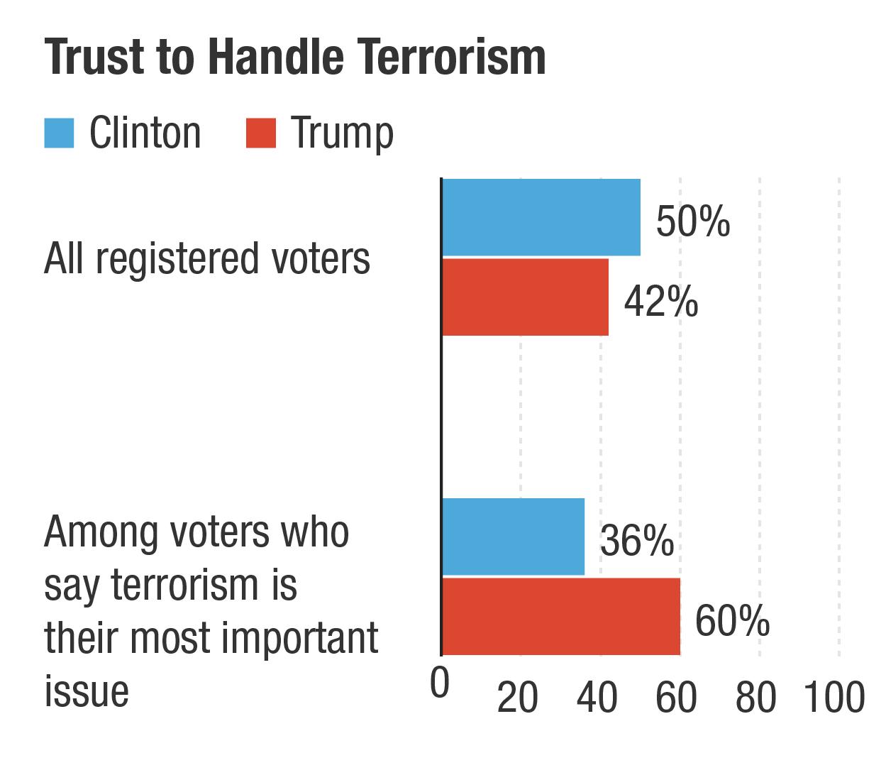 post terrorist attacks belgium dont mean donald trump will president