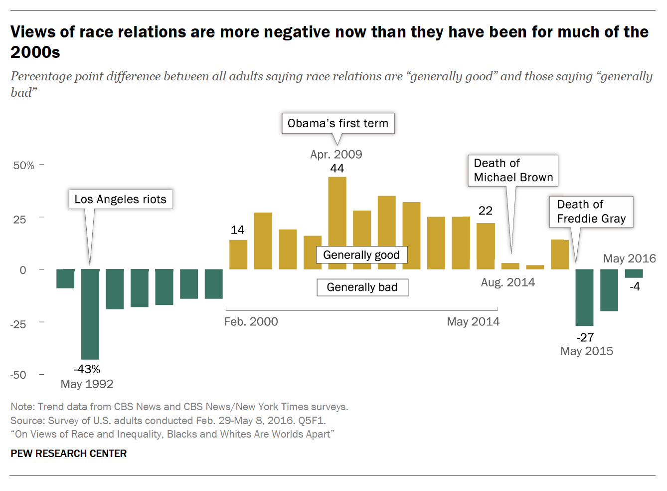 pew research report