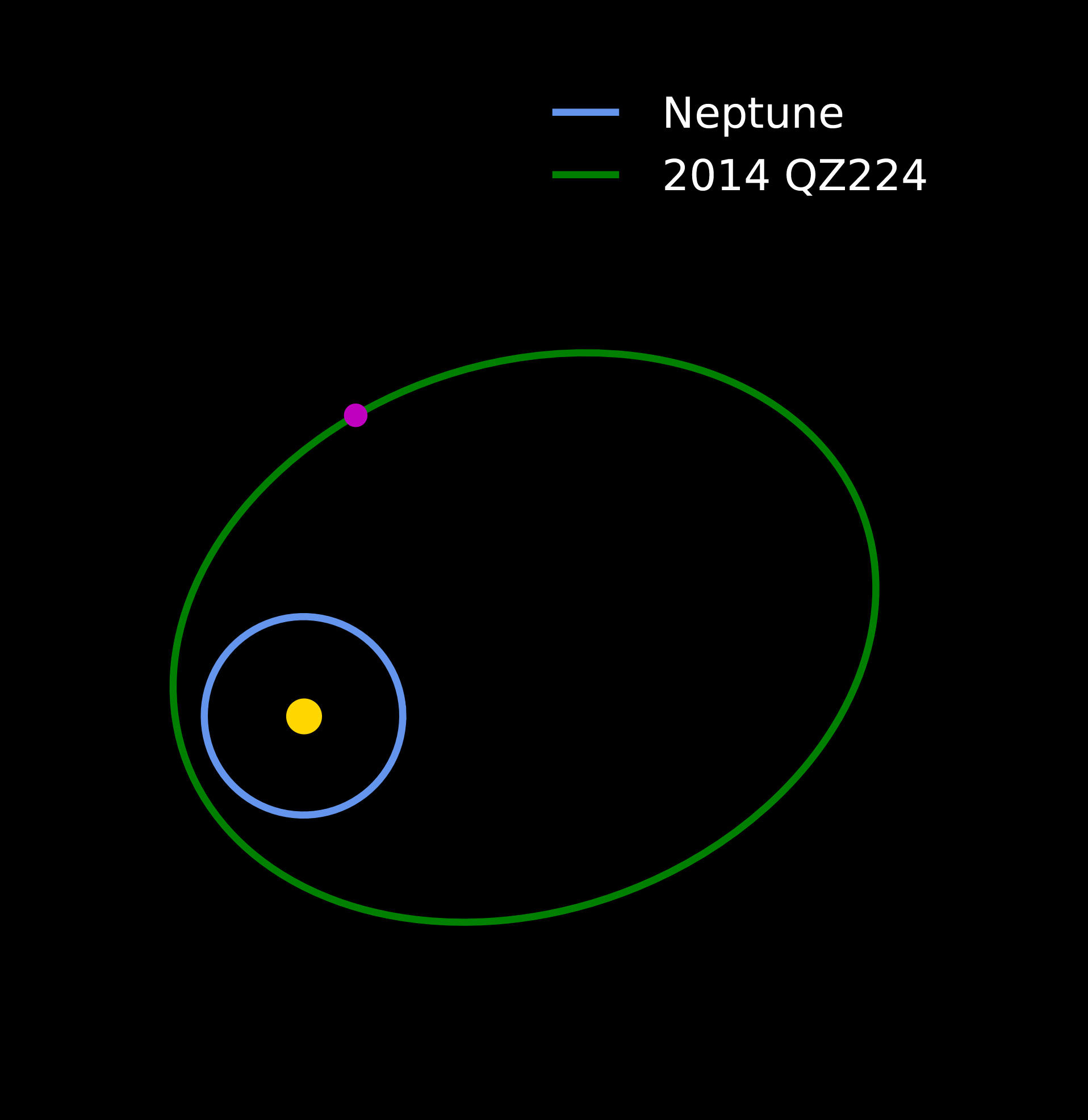 Researchers at the University of MI found a new dwarf planet