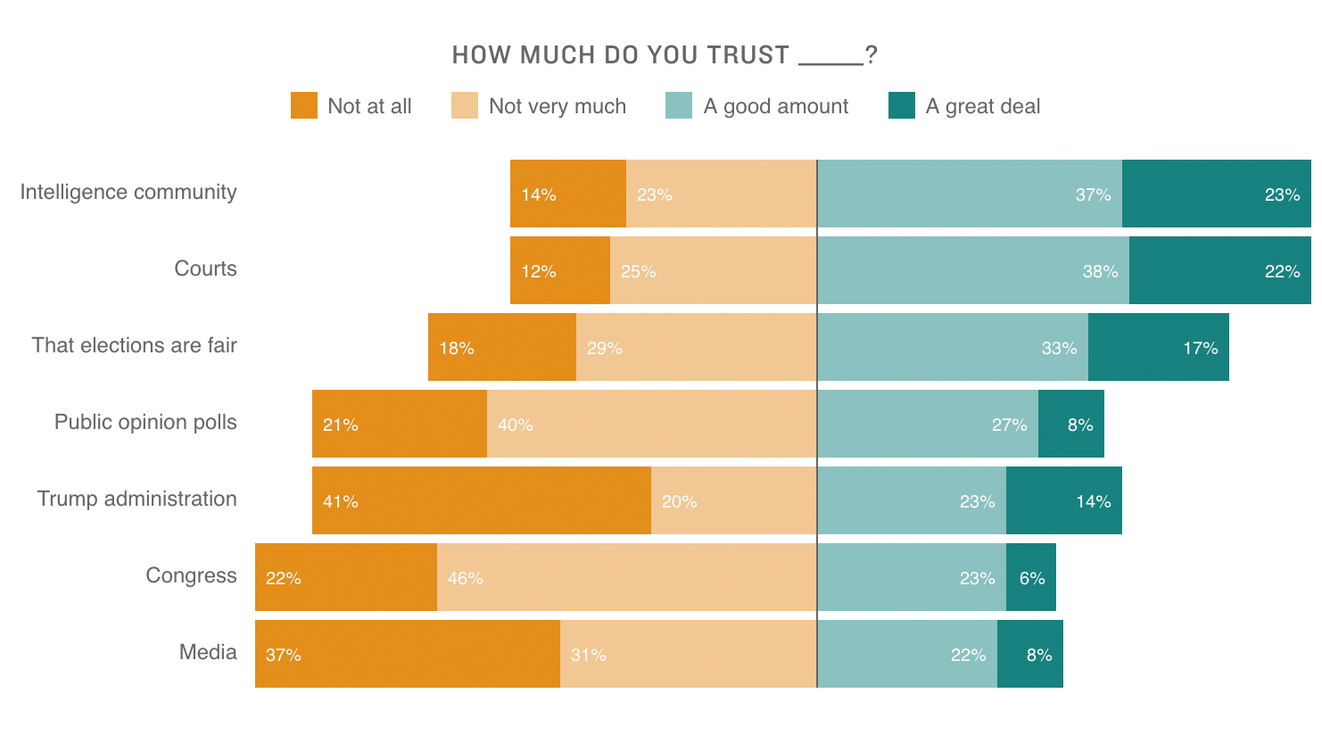 Americans Say Civility Has Worsened Under Trump Trust In