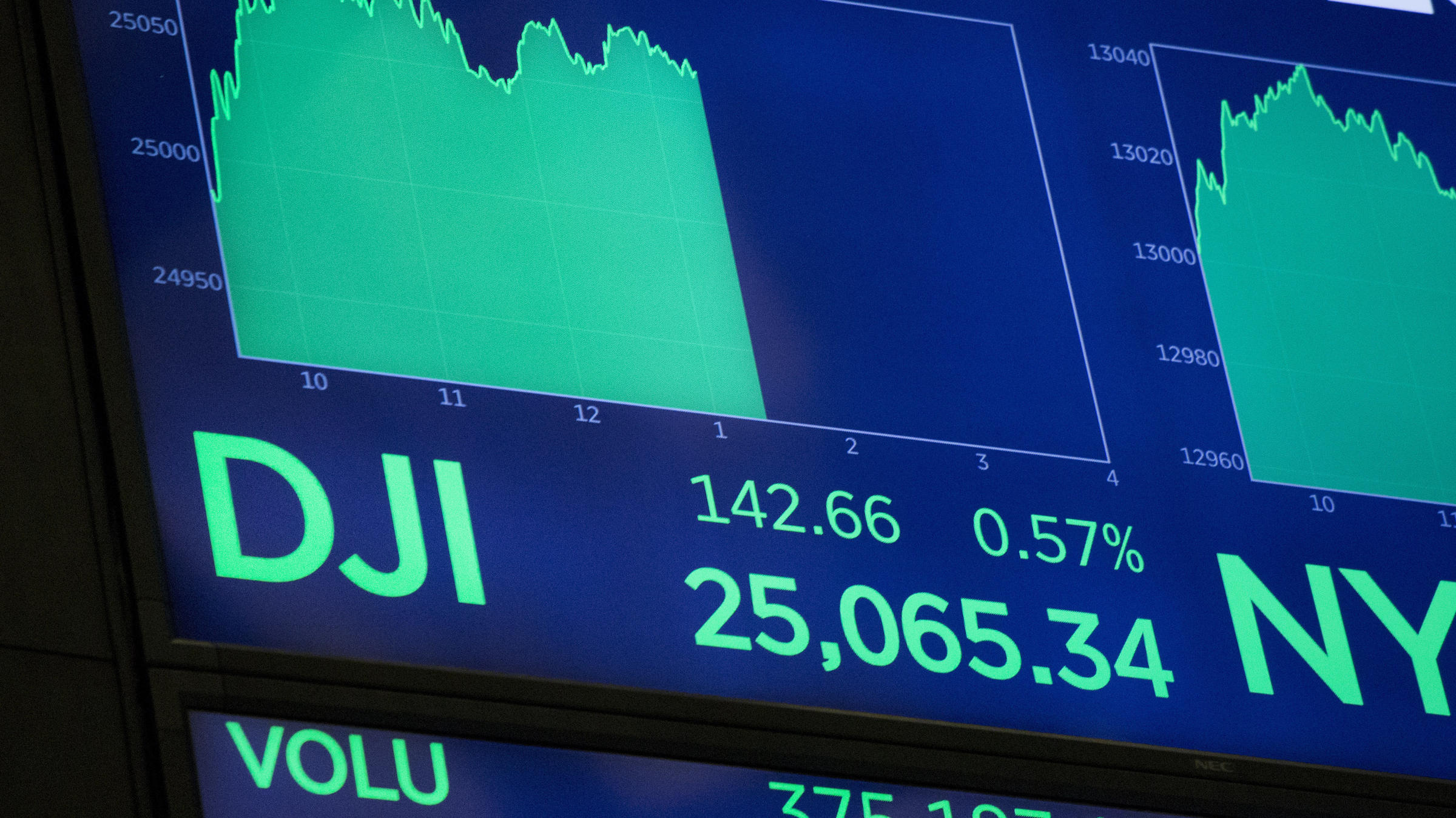 Dow Jones closes above 25000 for first time