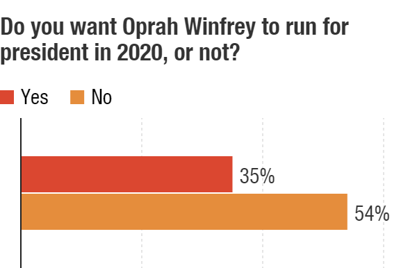 What Oprah, Trump can bring to the table in 2020 presidential elections