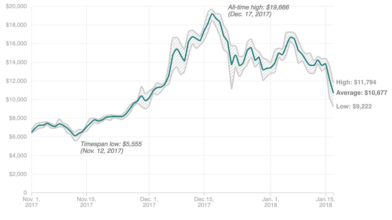 Bitcoin plummets following uncertainty in South Korea