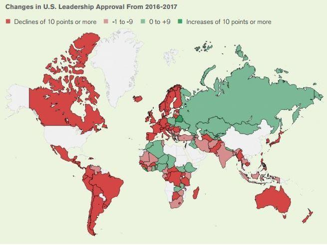 In 2017 approval of U.S. leadership fell by double digits in nearly half of the 134 countries and areas surveyed by Gallup