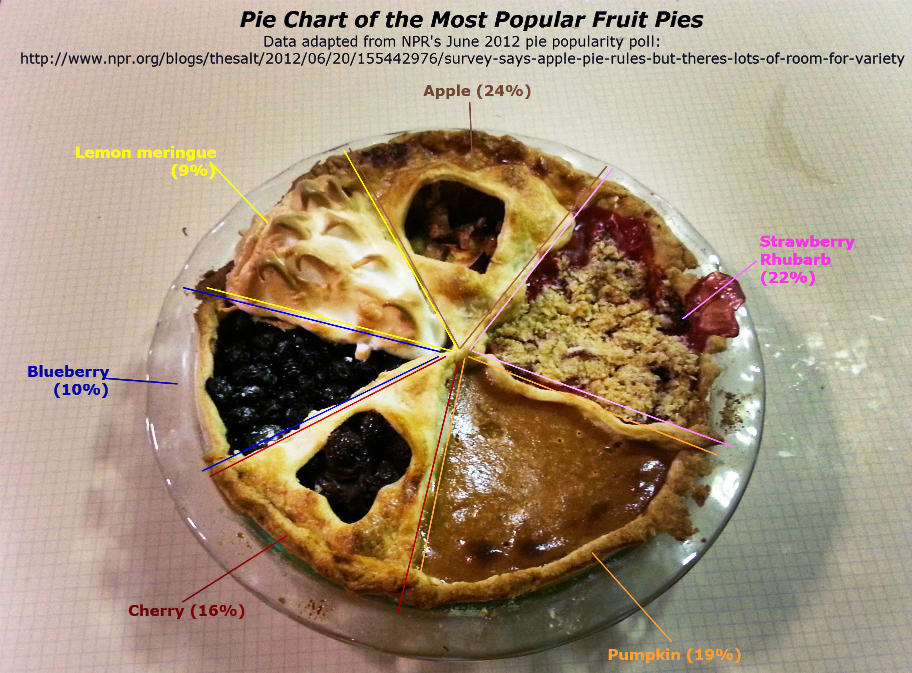 This Pie Chart Is Delicious And Statistically Sound Vermont Public
