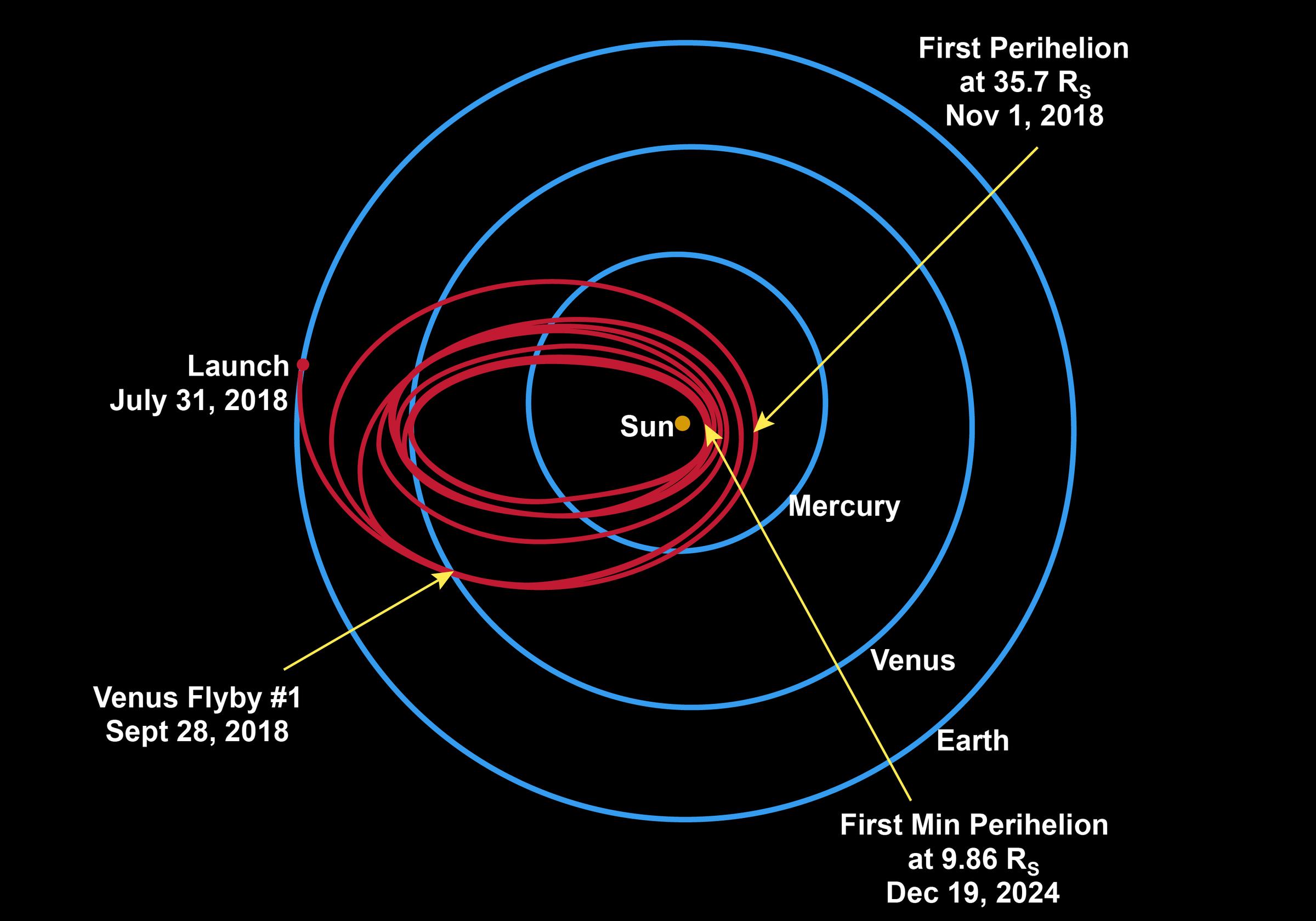 Nasa Plans To Launch A Probe Next Year 'touch The Sun' Wosu Radio. The Probe Is Set To Gradually Move Its Orbit Closer Sun Over Course Of Six Years Nasa. Mercury. Nasa Mercury Diagram At Scoala.co