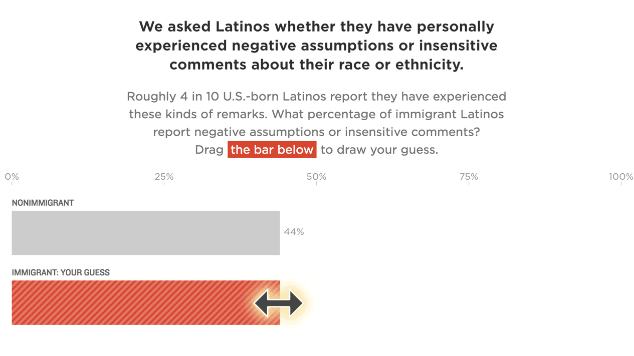 how many latinos in texas