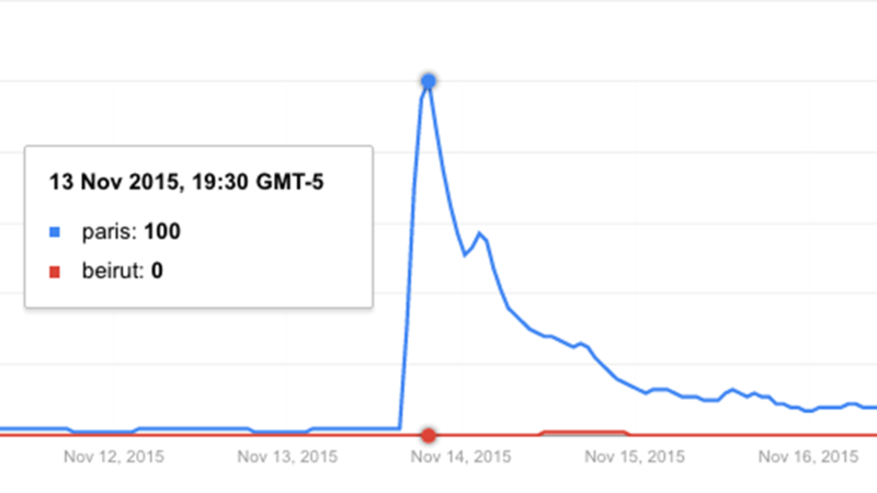 """<p>Google Trend results showing the relative numbers of searches for the terms """"paris"""" and """"beirut"""" when the terrorist attacks in Paris and Beirut happened.</p>"""
