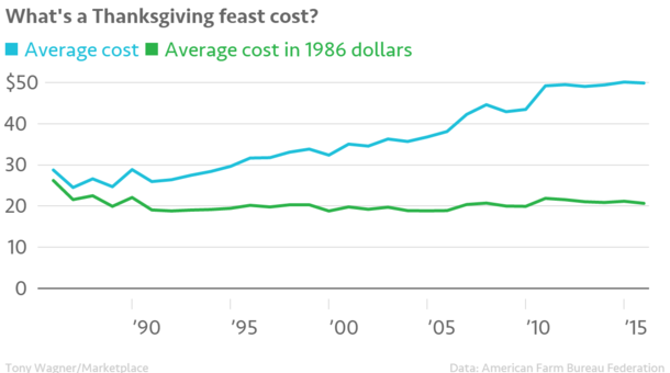 What%27s_a_Thanksgiving_feast_cost-_TOTAL_TOTAL_-_inflation_adjusted_chartbuilder.png