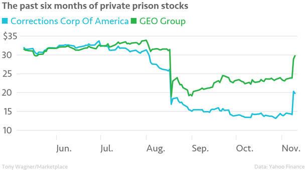 The_past_six_months_of_private_prison_stocks_CXW_GEO_chartbuilder.jpg