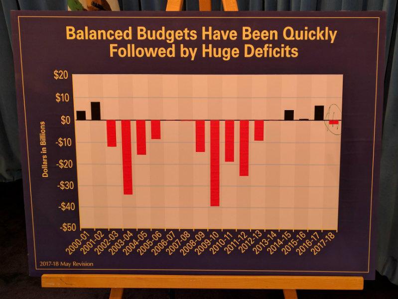 051117Balanced Budget