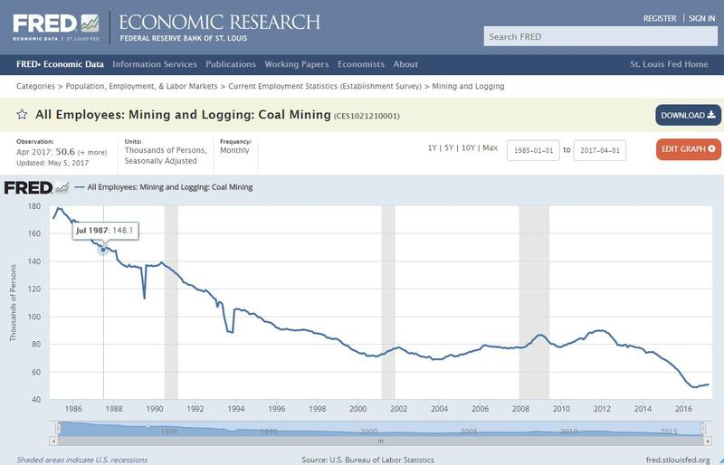 Coal Mining Jobs Chart