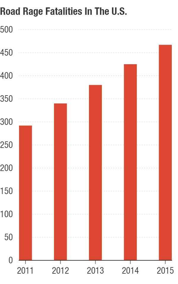 Road rage-related fatalities in the U.S. increased between 2011 and 2015.