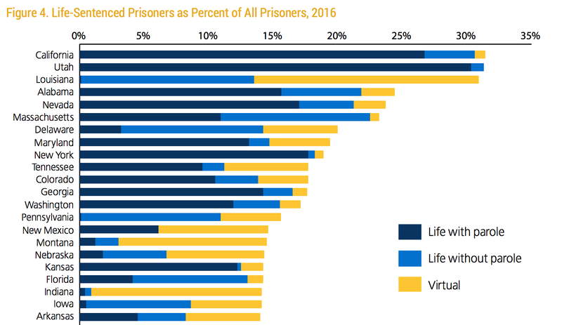 Proportion of states' inmate populations that are serving life sentences (with or without parole) or virtual life sentences (longer terms that inmates will not outlive.)