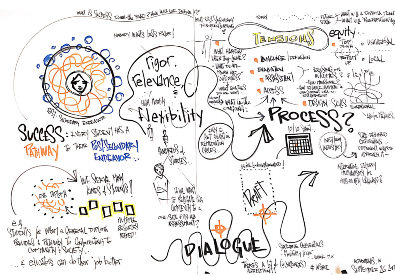 "A ""graphic recording"" of the Graduation Pathways Committee's discussion on Sept. 26, 2017, as illustrated by Mike Fleisch. (Credit: Eric Weddle/WFYI News)"