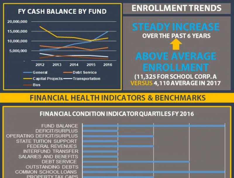 Indiana's Legislative Services Agency, a bipartisan legal analysis group, created a possible dashboard-style system that could use various financial indicators to weigh a school corporation's fiscal health. (Source: Legislative Services Agency)