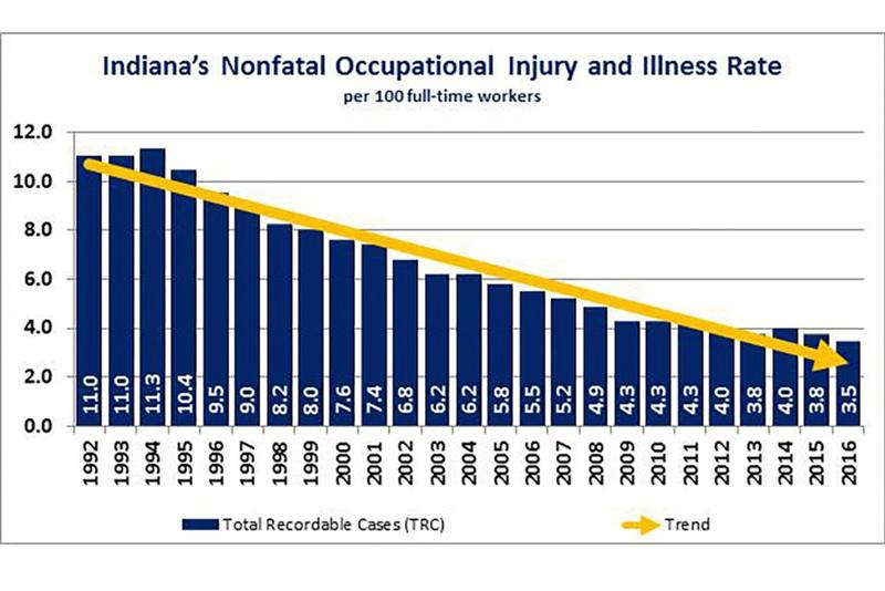 (Courtesy of Bureau of Labor Statistics Survey of Occupational Injuries and Illnesses 1992-2016)