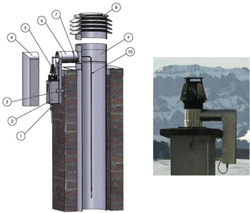 A schematic and photo of the Oekotube electrostatic precipitator mounted on a masonry chimney. The numbered components in the diagram refer to: 1-power plug; 2-control unit; 3-mounting angle; 4-protective cover; 5-high voltage insulator; 6-connecting tube