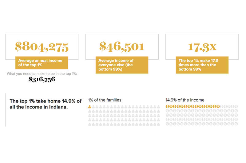 How is Indiana's wealth distributed? The top 1 percent of Hoosiers make more than 17 times more per year than the other 99 percent. (Courtesy of Economic Policy Institute)