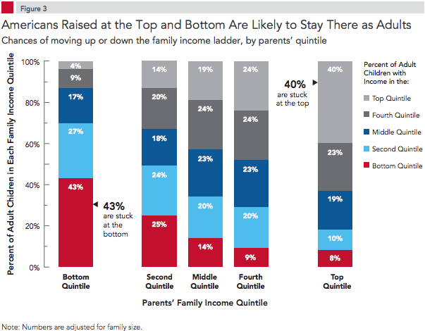Even if you make more money than your parents, it doesn't mean you've climbed the economic ladder. Photo courtesy of The Pew Economic Mobility Project.