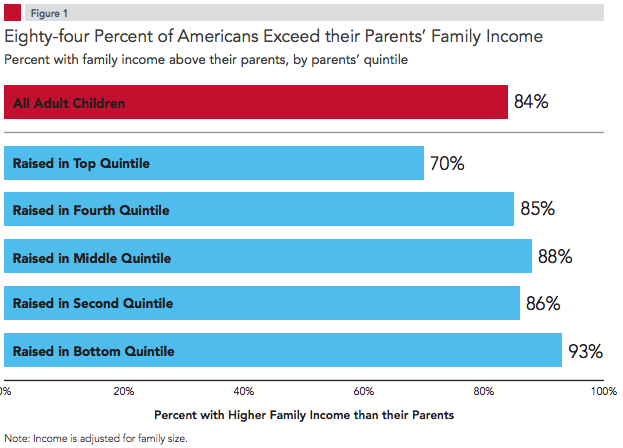The good news: Most Americans make more money than their parents.