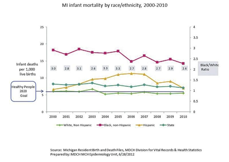 In Michigan, black babies are two and a half times more likely to die than white babies. In some cities, the disparity is even higher.