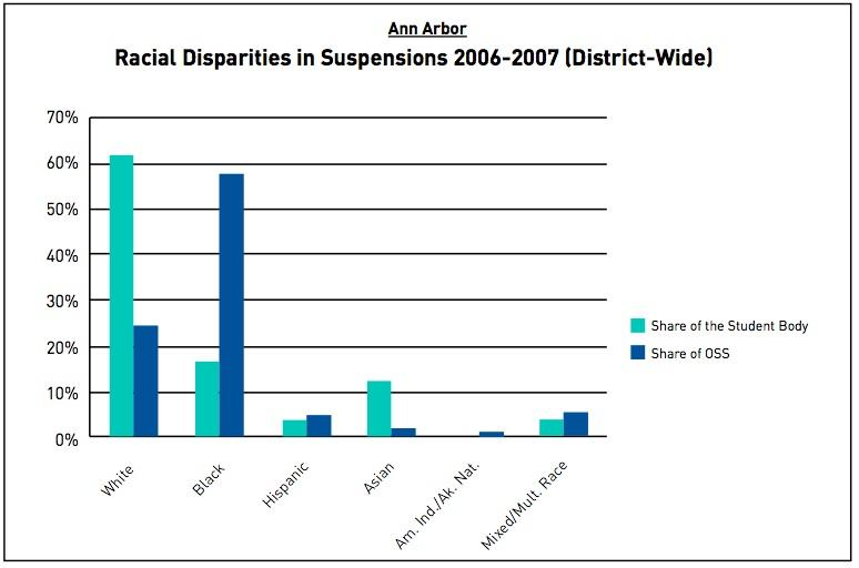 Graph of black student suspensions in Ann Arbor Public Schools