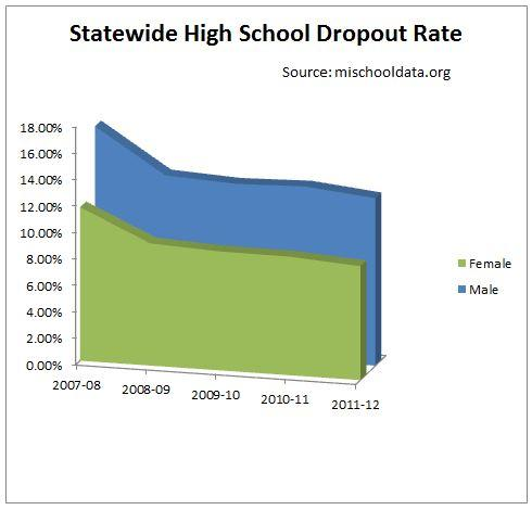 high school dropouts statement of opportunity High school dropouts statement of opportunity high school dropouts until the government stops enabling high school dropouts with public assistance the rate will continue to increase the government should require stipulations.