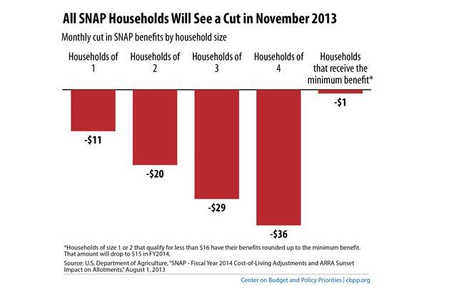 chart showing how much SNAP benefits will fall after Nov. 1