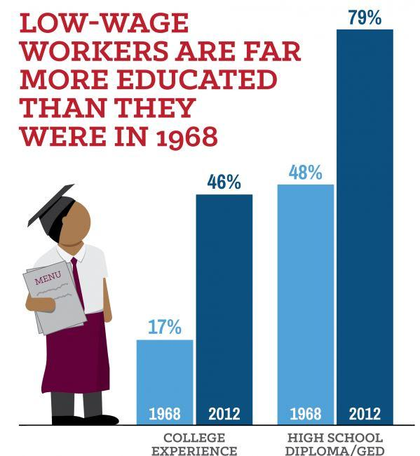 infographic showing almost half of people working low wage jobs have some college experience