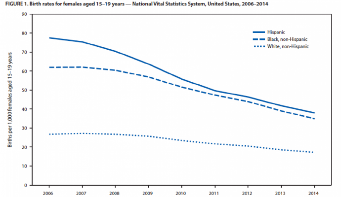 Teen birth rates per 1,000 females aged 15-19