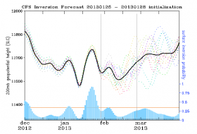 inversion prediction 2 4 13