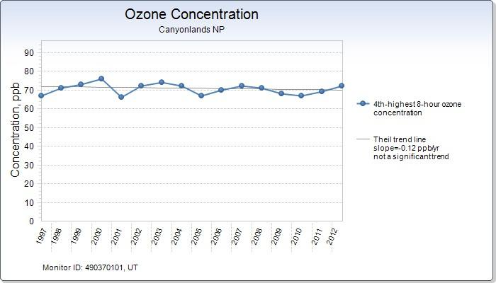 graph showing ozone concentration in Canyonlands